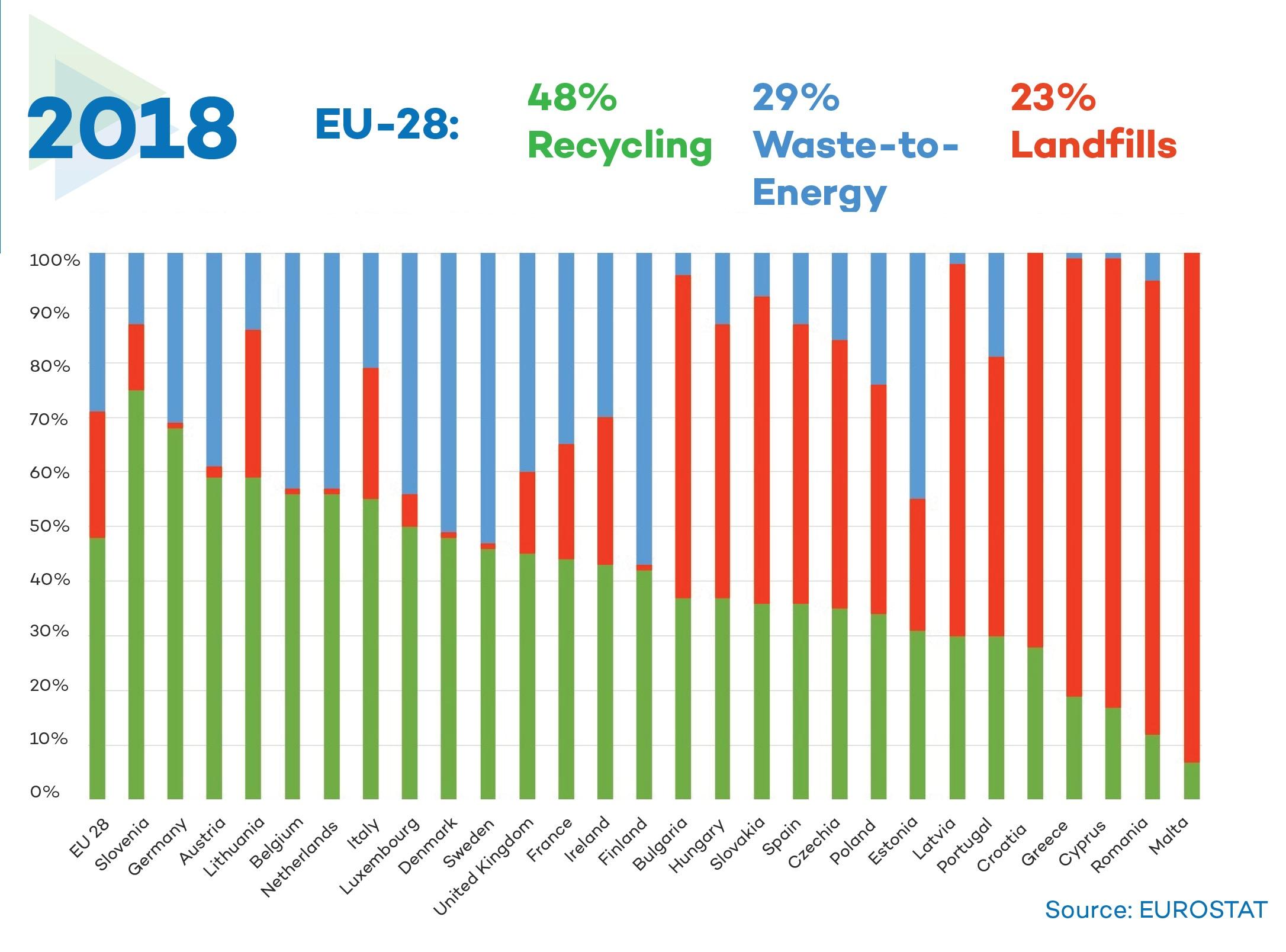 Fact Sheet_Municipal Waste Treatment in the EU (2)_Website